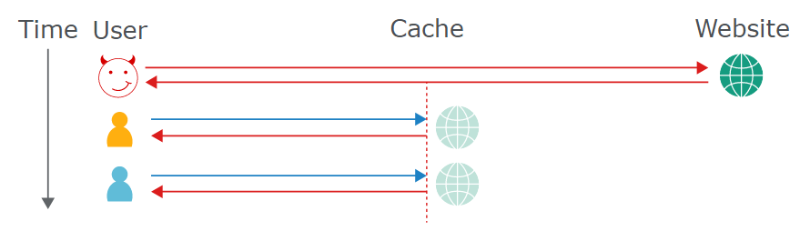 Web cache poisoning