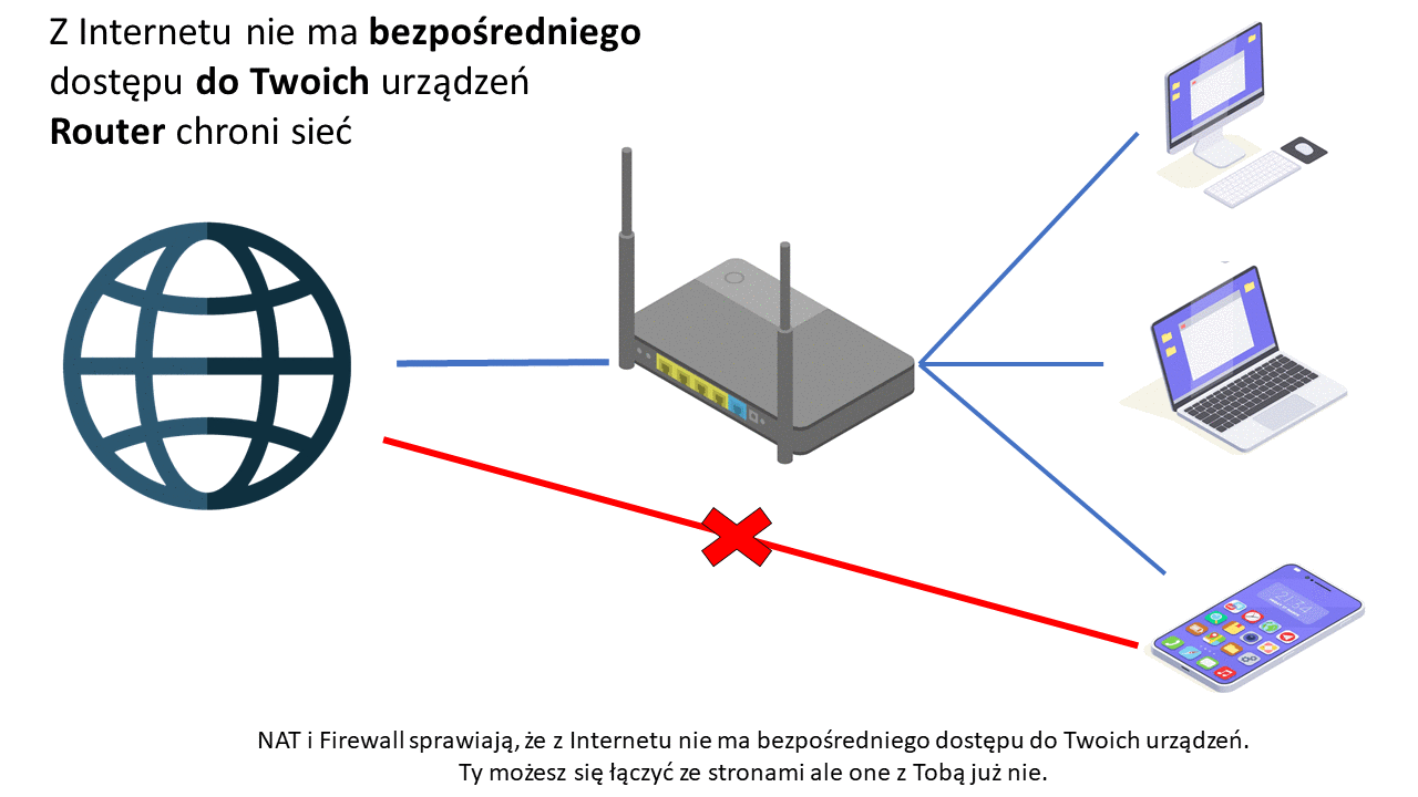 Router chroni sieć