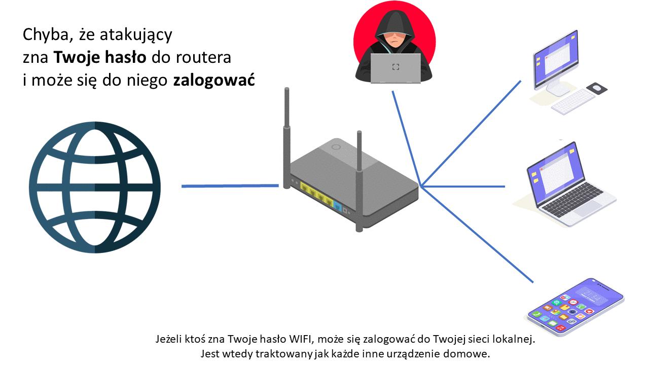 Znając hasło WIFI można dostać się do Twojej sieci domowej